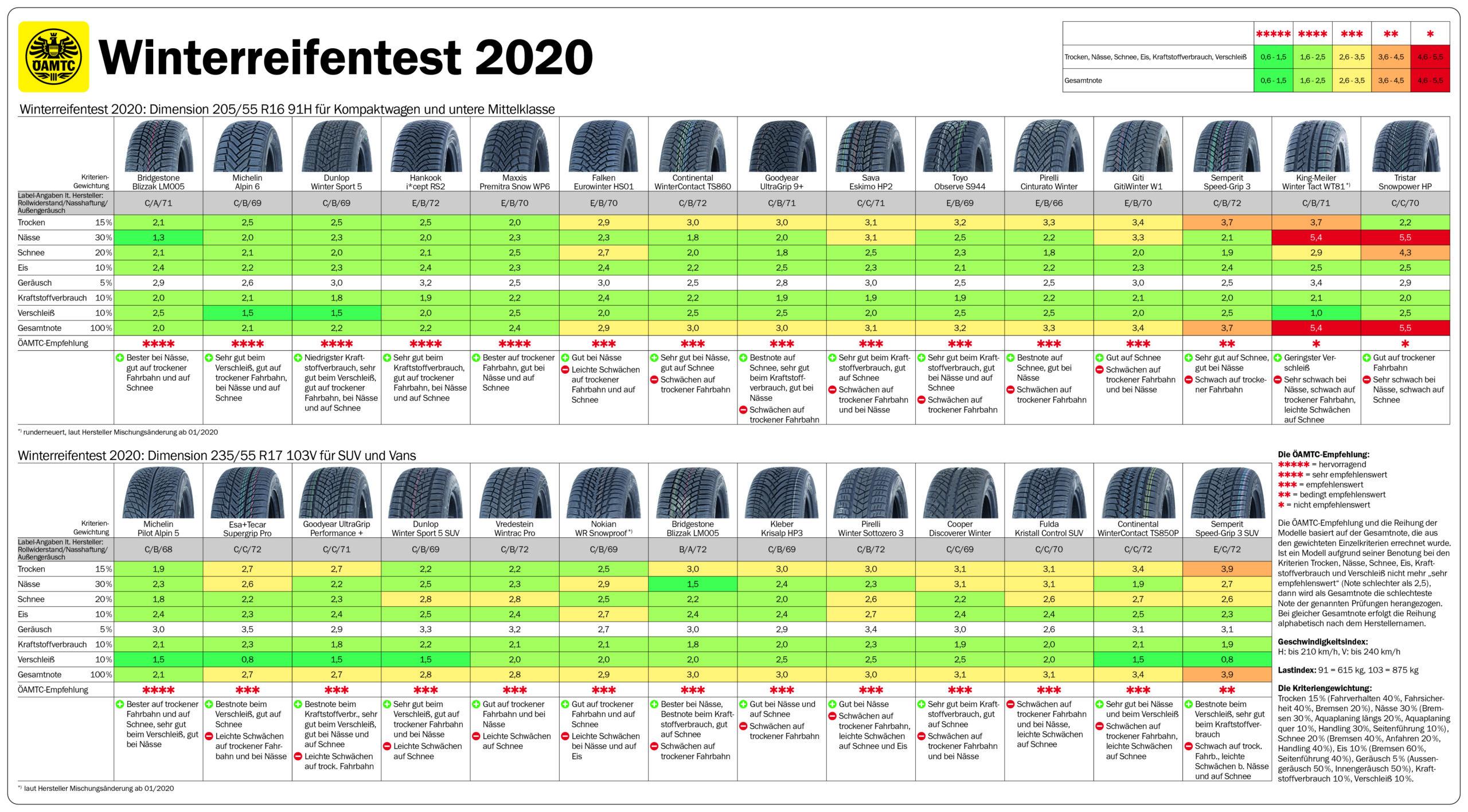 ÖAMTC-Winterreifentest 2020 Ergebnis